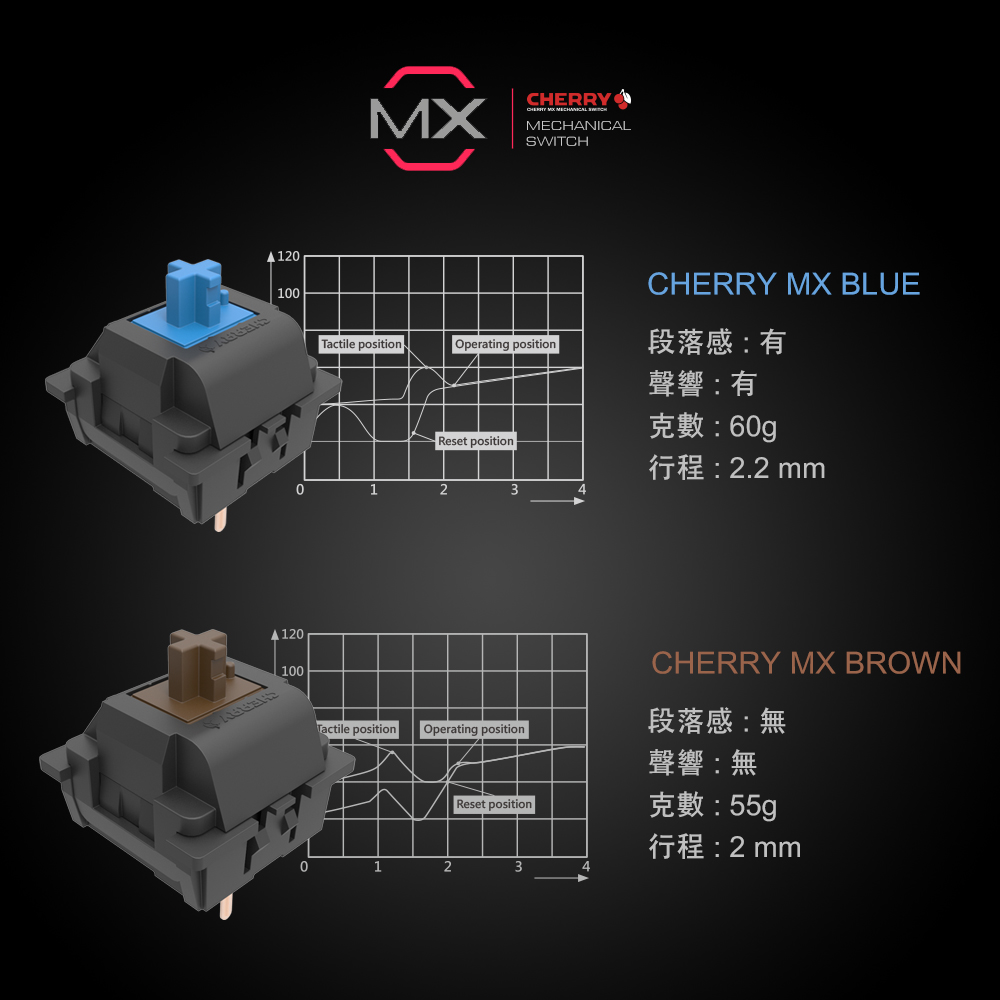MK6A,PBT鍵帽,耐磨鍵帽,機械軸,cherry軸,茶軸,white,keyboard